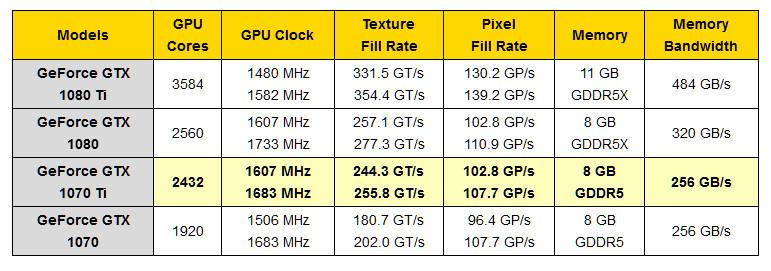 GeForce GTX 1070 Ti - spécifications