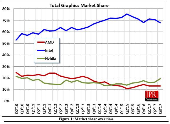 Jon Peddie Research – Livraisons des GPU au troisième trimestre 2017