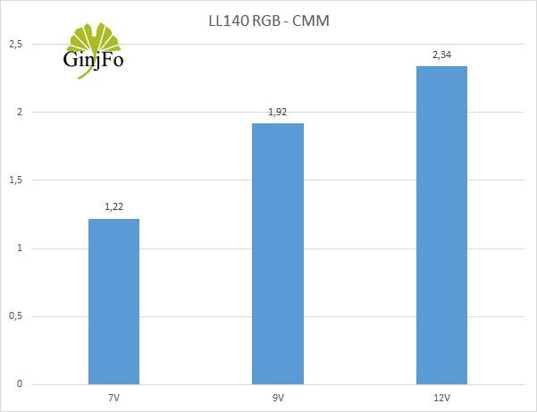 LL140 RGB - Debits d'air