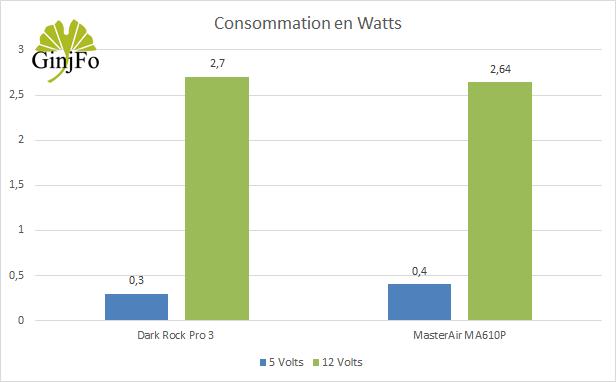 Ventirad MasterAir MA610P de Cooler Master - Demande énergétique