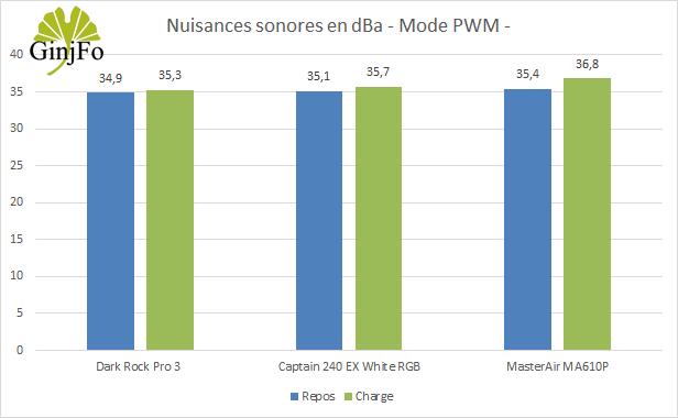Ventirad MasterAir MA610P de Cooler Master - Nuisances sonores mode PWM