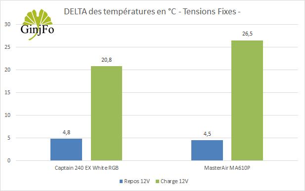 Ventirad MasterAir MA610P de Cooler Master - Performances de refroidissement - Tension fixe