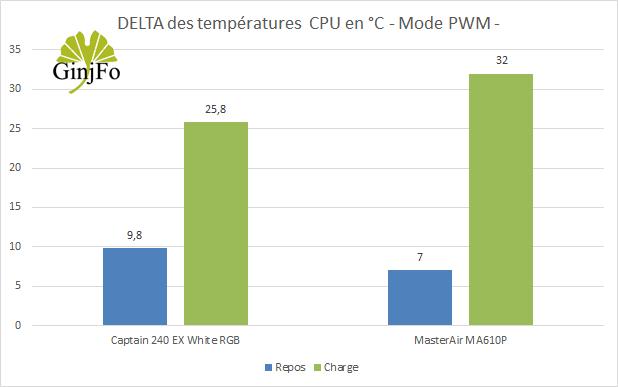 Ventirad MasterAir MA610P de Cooler Master - Performances de refroidissement mode PWM