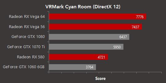 VRMark : Cyan Room, les Radeon RX Vega et RX 580 prennent l'avantage