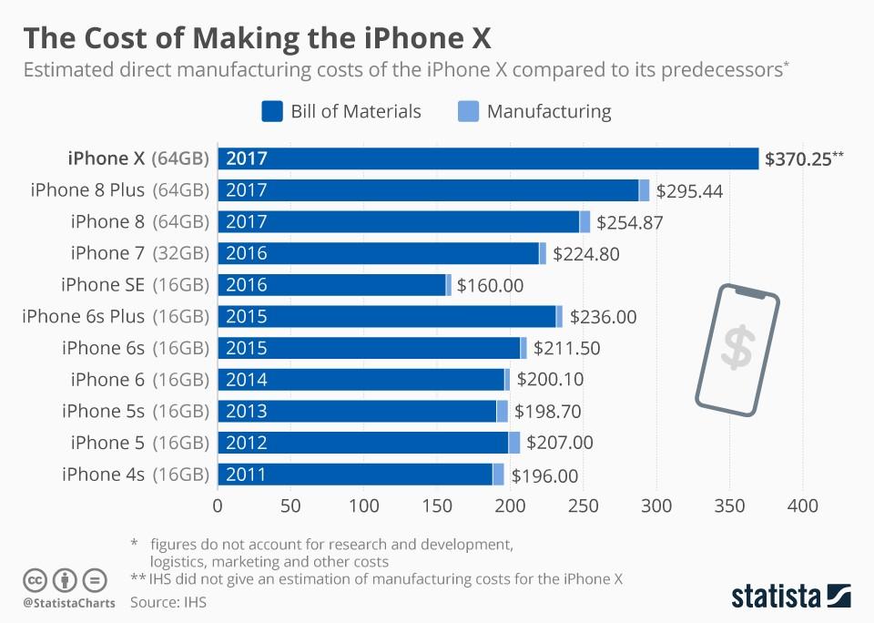 Smartphones iPhone - couts de fabrication
