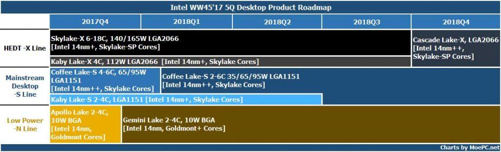 Intel - Feuille de route 2018 hypothétique