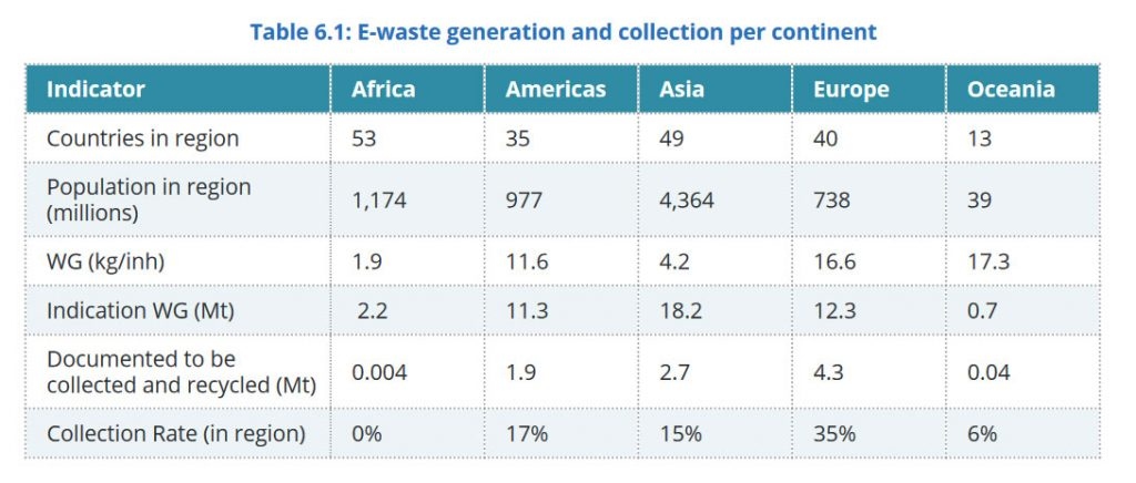 E-Waste generation and collection per continent – Rapport Global E-waste Monitor 2017