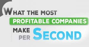 Infographie - What The most profitable compagnies make per second