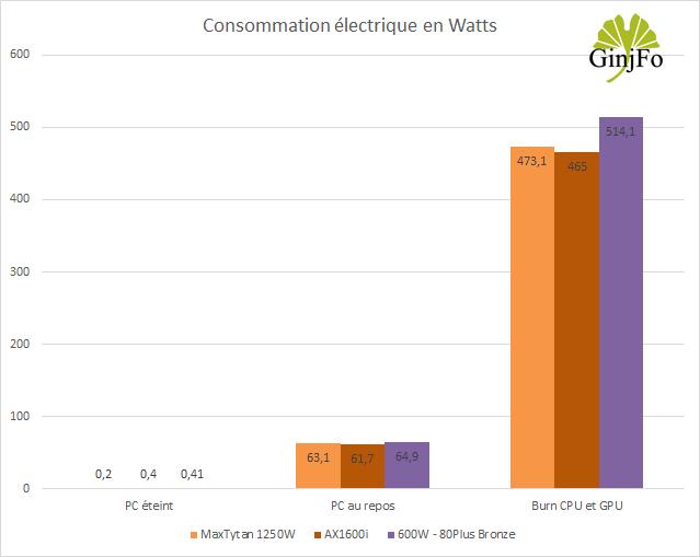 Alimentation AX1600i de Corsair - Consommations électrique