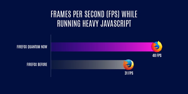Firefox Quantum - performances face à d'autres navigateurs