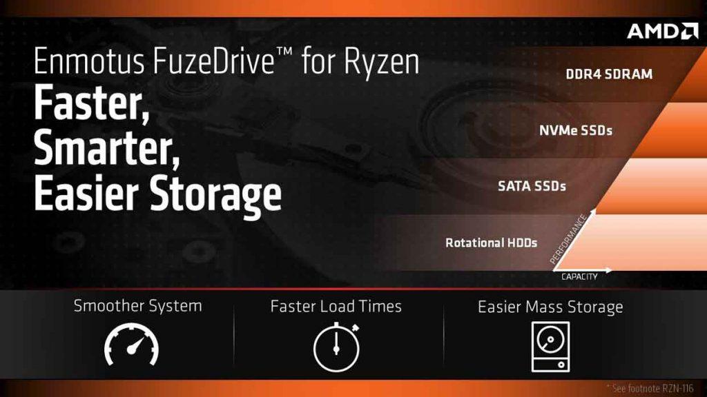 FuzeDrive for AMD Ryzen