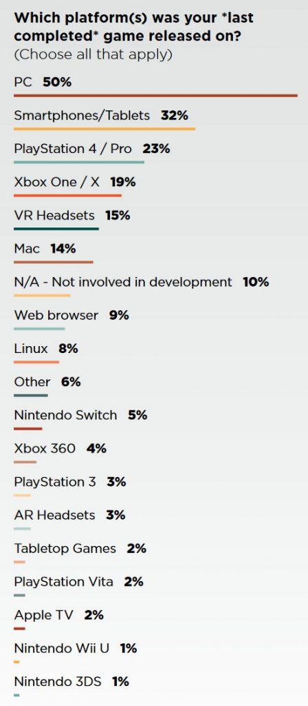 Plateforme de jeu - Le choix des développeurs