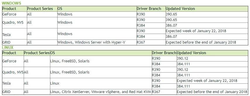 Nvidia – Versions des pilotes patchées contre les failles Meltdown et Spectre
