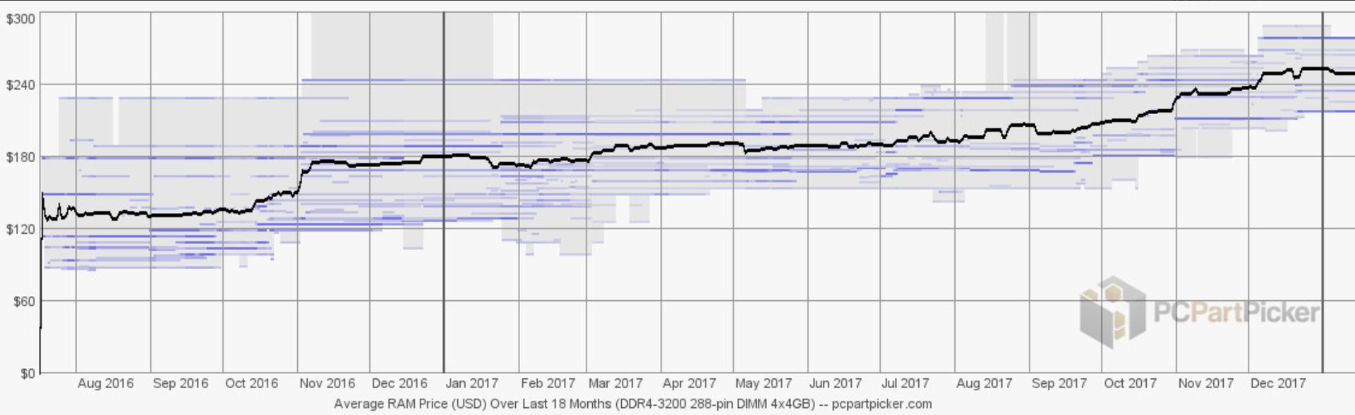 Evolution du prix de la RAM sur plusieurs mois