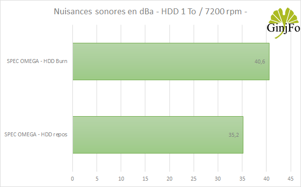 Boitier Corsair Spec-Omega - Nuisances sonores HDD
