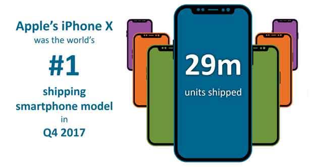 L'iPhone X s'est écoulé à 29 millions d'unités au quatrième trimestre 2017 selon Canalys