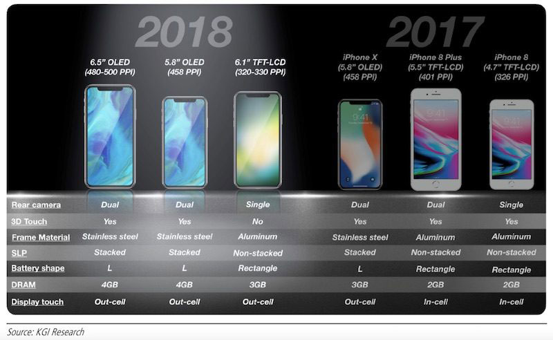 iPhone 2018 - KGI Securities