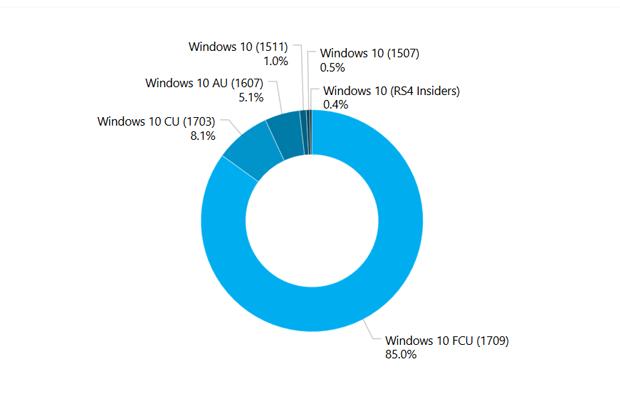 Vers des mises à jour Windows 10 plus rapides