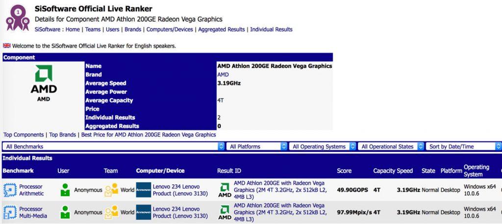 Athlon 200GE -  Sisoftware