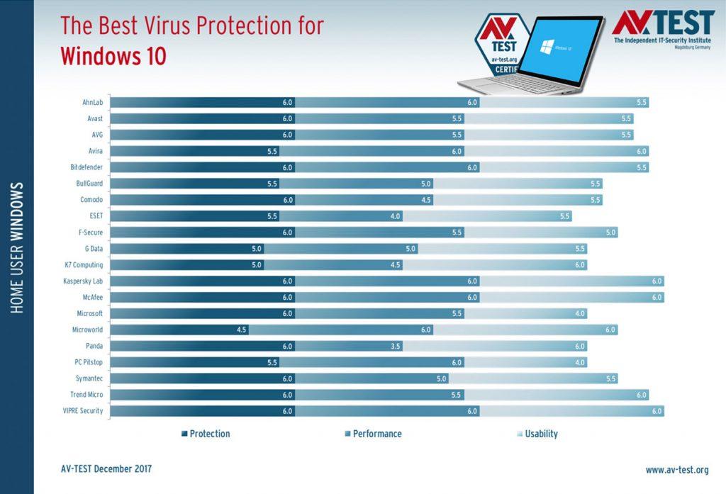 The Best Virus Protection for Windows 10 – Janvier 2018 AV-Test
