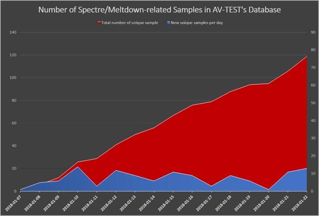 AV-Test, une explosion des attaques informatiques exploitant les failles Meltdown et Spectre