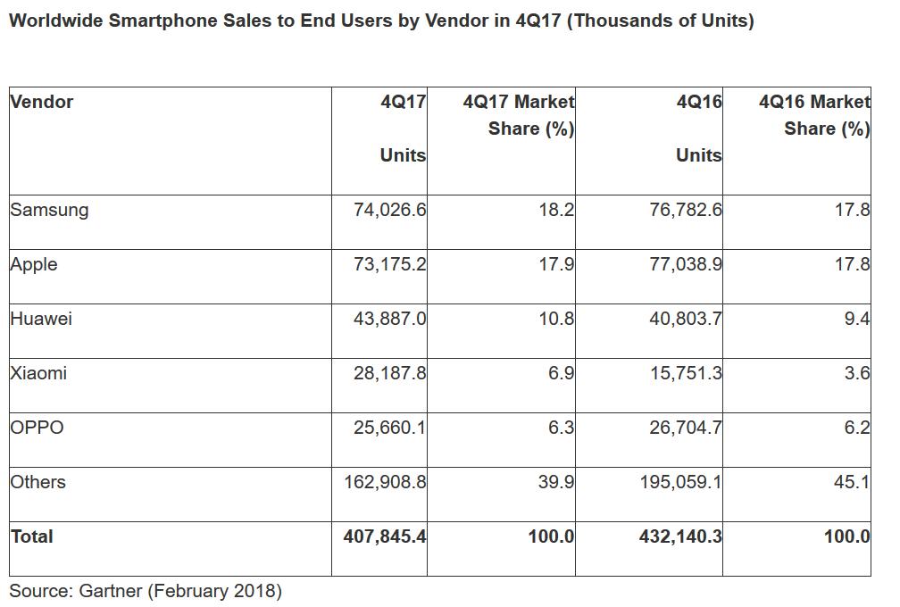 Smartphone, statistiques Gartner pour le quatrième trimestre 2017