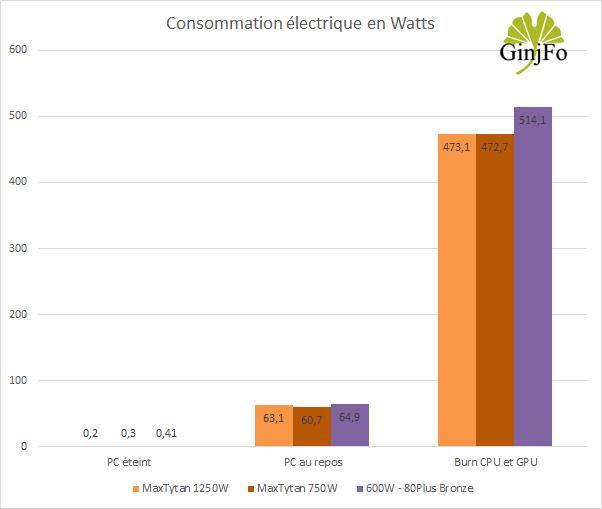 Alimentation MaxTytan 750W d'Enermax - Consommation électrique