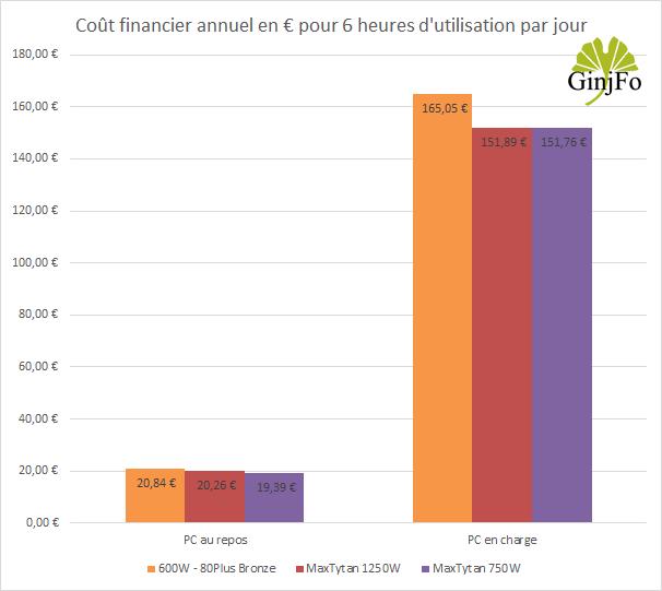 Alimentation MaxTytan 750W d'Enermax - cout financier annuel de fonctionnement