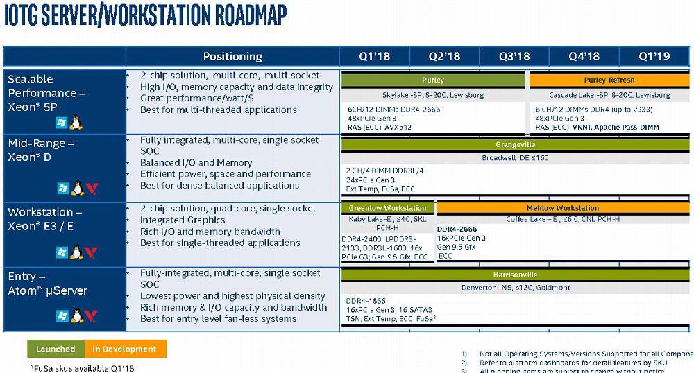 Roadmap 2018 d'Intel - Gamme Serveurs\Workstation
