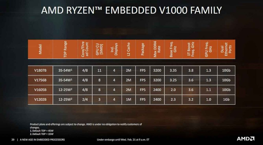 Gamme de processeur AMD Ryzen Embedded V1000 series