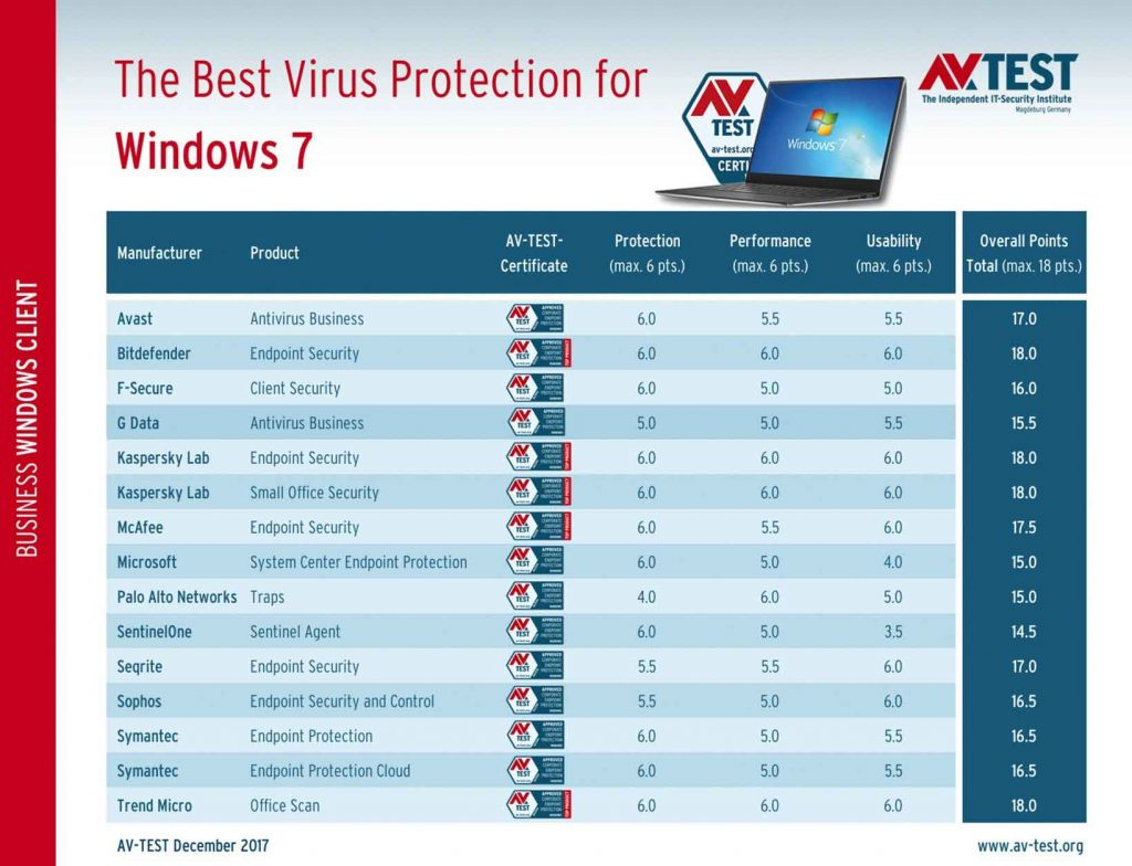 AV-Test janvier 2018 - The best antivirus software for Windows 7 Client Business User –