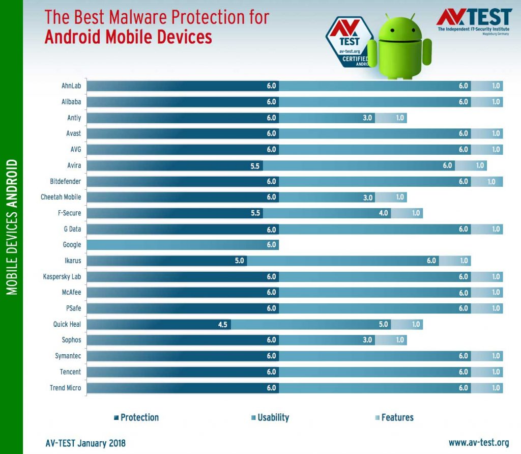 The best Malware Protection for Android Mobile Devices – AV-Test