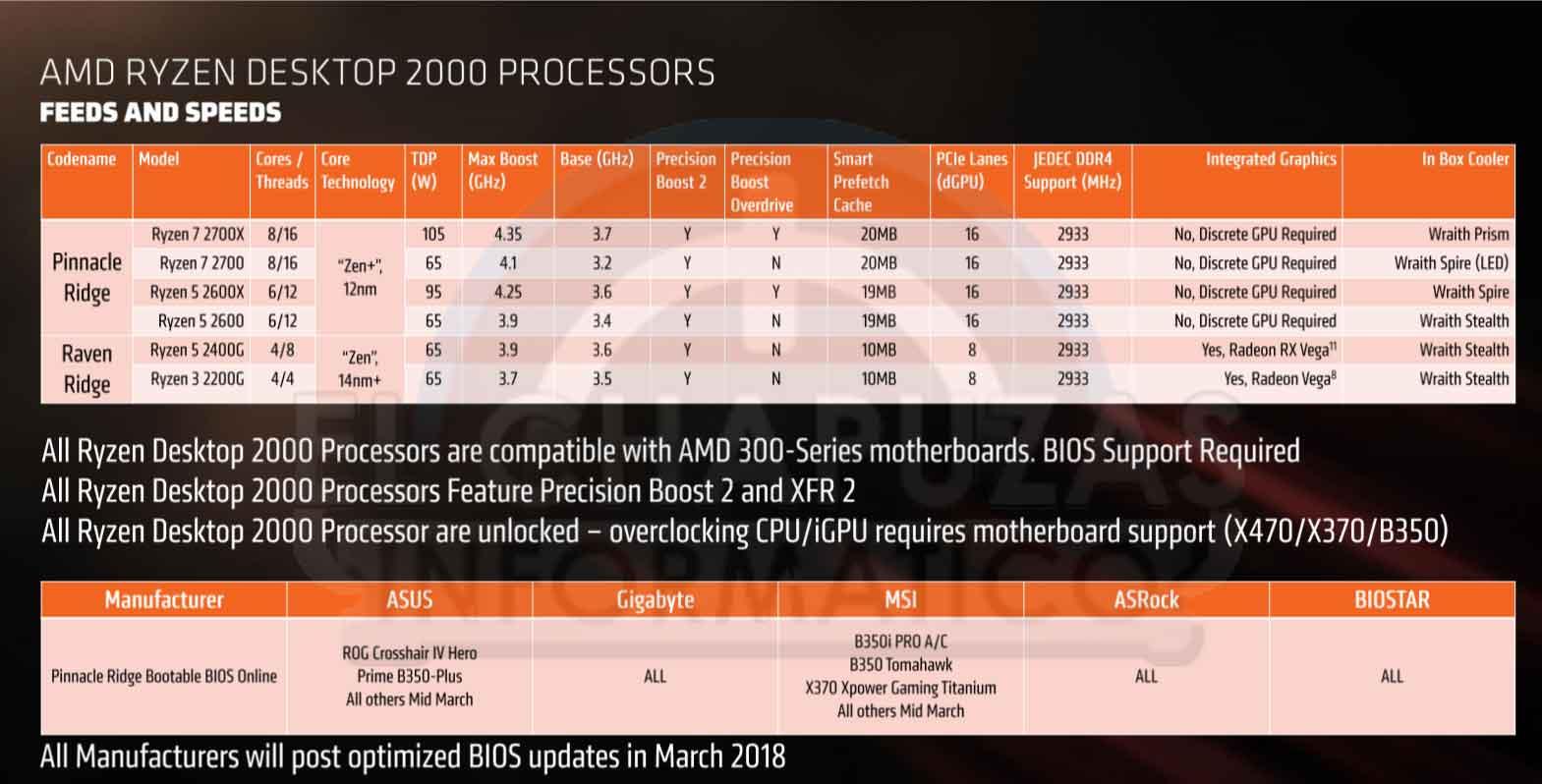 https://www.ginjfo.com/wp-content/uploads/2018/03/AMD-Ryzen-2000-modelos.jpg