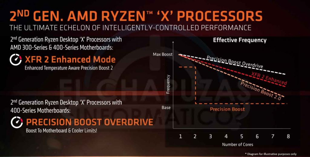 Ryzen 2000 series – Slide