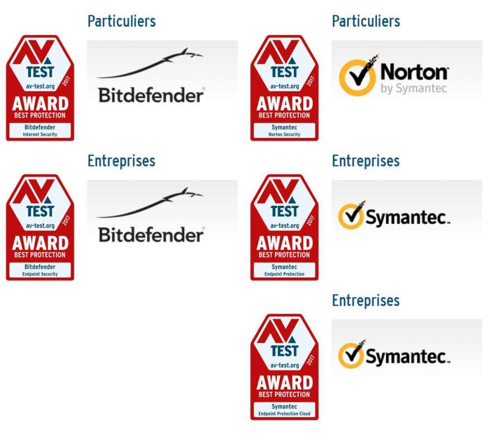 AV-TEST Award Best Protection 2017