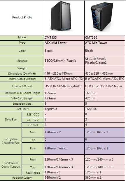 Boitiers gaming CMT520 et CMT330, les caractéristiques