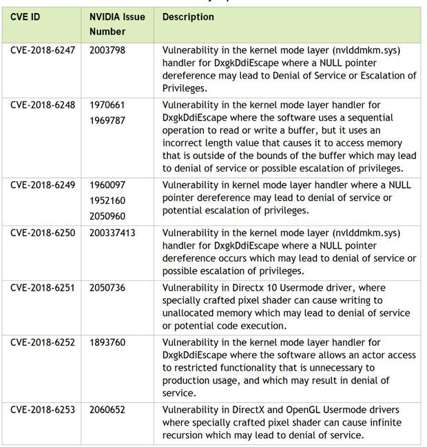 GeForce 391.35 WHQL de Nvidia, les corrections de vulnérabilités