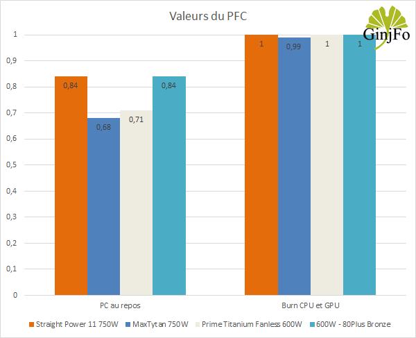 Prime Titanium Fanless 600W - Valeur du PFC