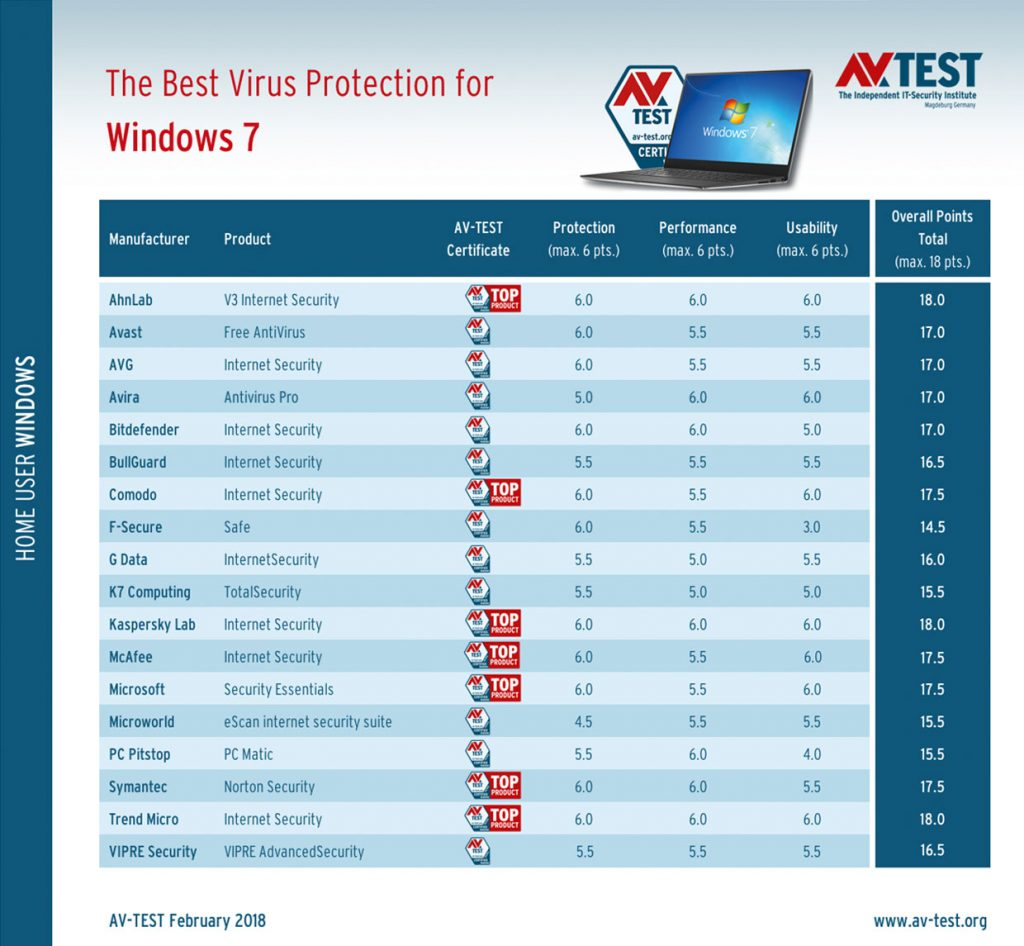 Janvier et Février 2018, Classement AV-Test des meilleurs antivirus pour Windows 7