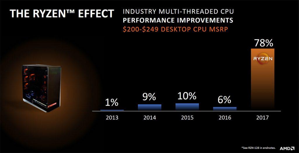 """AMD """"One Year Ryzen Anniversary"""""""
