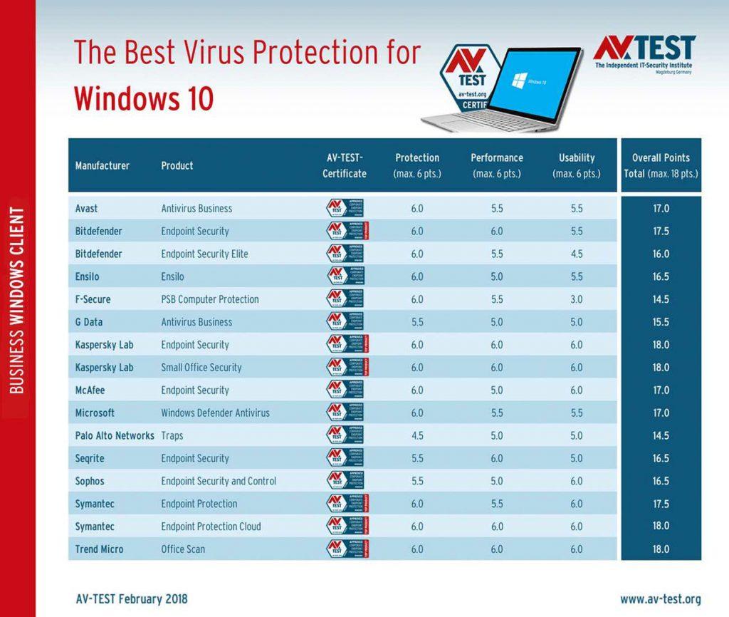 Janvier et Février 2018, Classement AV-Test des meilleurs antivirus pour Windows 10