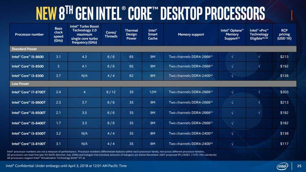 Processeurs Coffee Lake d'Intel