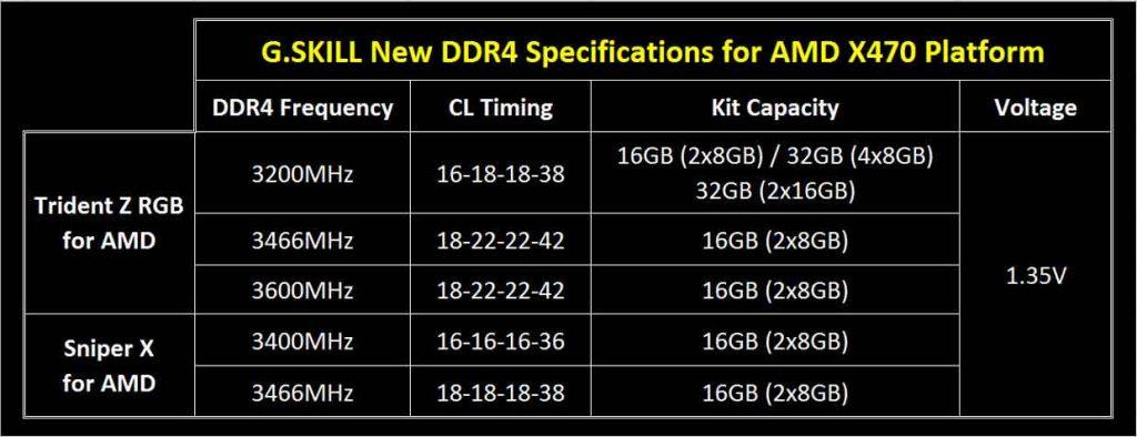 DDR4 AMD G.Skill  Trident Z RGB et Sniper X