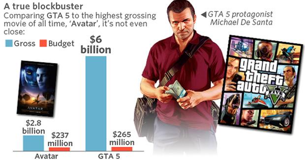 GTA 5 en chiffre