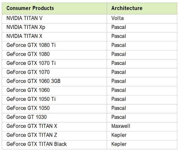 Pilotes graphiques GeForce 397.31 WHQL de Nvidia – Liste des GPU pris en charge