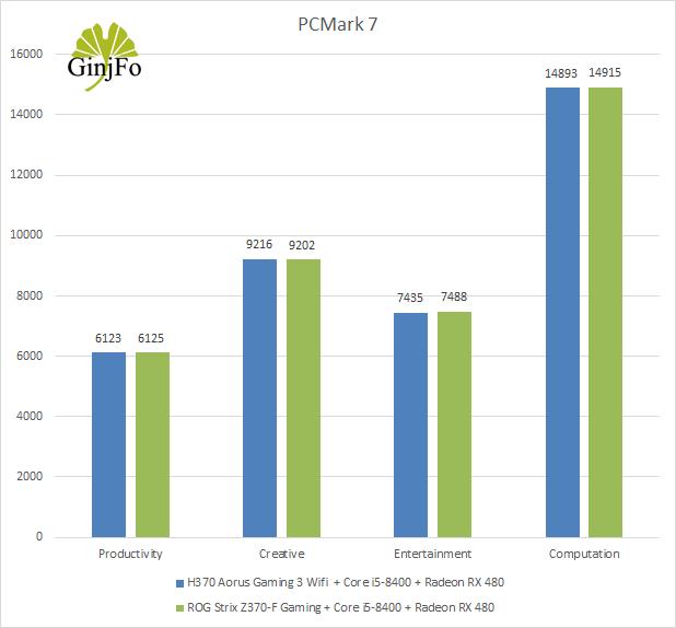 H370 Aorus Gaming 3 Wifi - PCMark 7