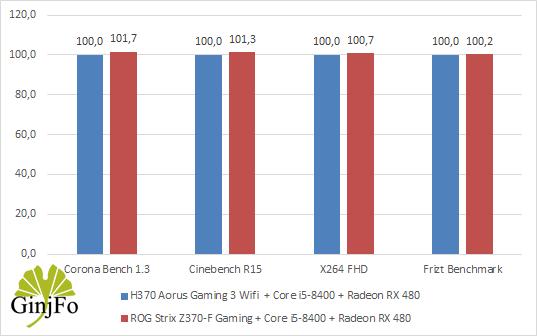 H370 Aorus Gaming 3 Wifi - Puissance processeur