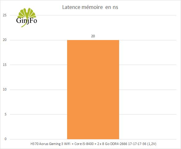 H370 Aorus Gaming 3 Wifi - Latence mémoire