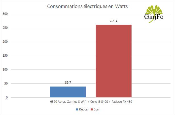 H370 Aorus Gaming 3 Wifi - demande énergétique