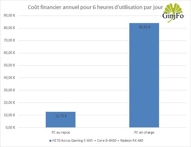H370 Aorus Gaming 3 Wifi - Couts financier annuel de fonctionnement